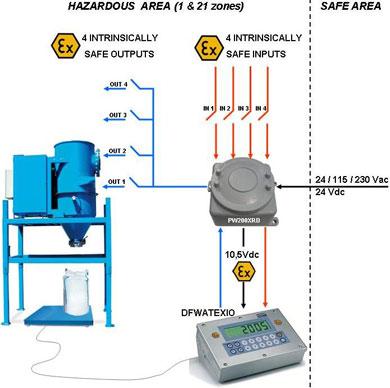 Barrieramtl: barriere zener passive a sicurezza intrinseca - LAUMAS